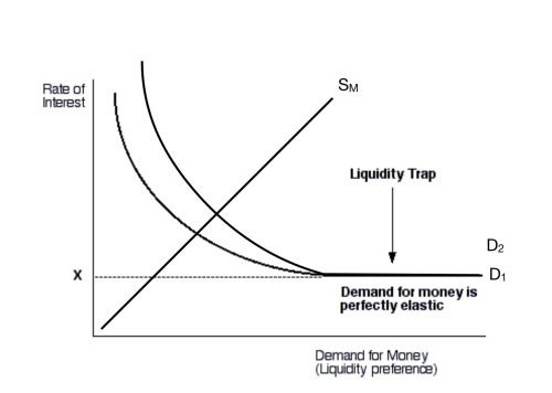 small resolution of diagram of liquidity trap wiring diagram third level diagram of liquidity trap