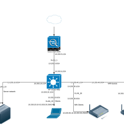 my network diagram network diagram of a firewall connected to a hp v1910 48g switch vlans [ 3505 x 2480 Pixel ]