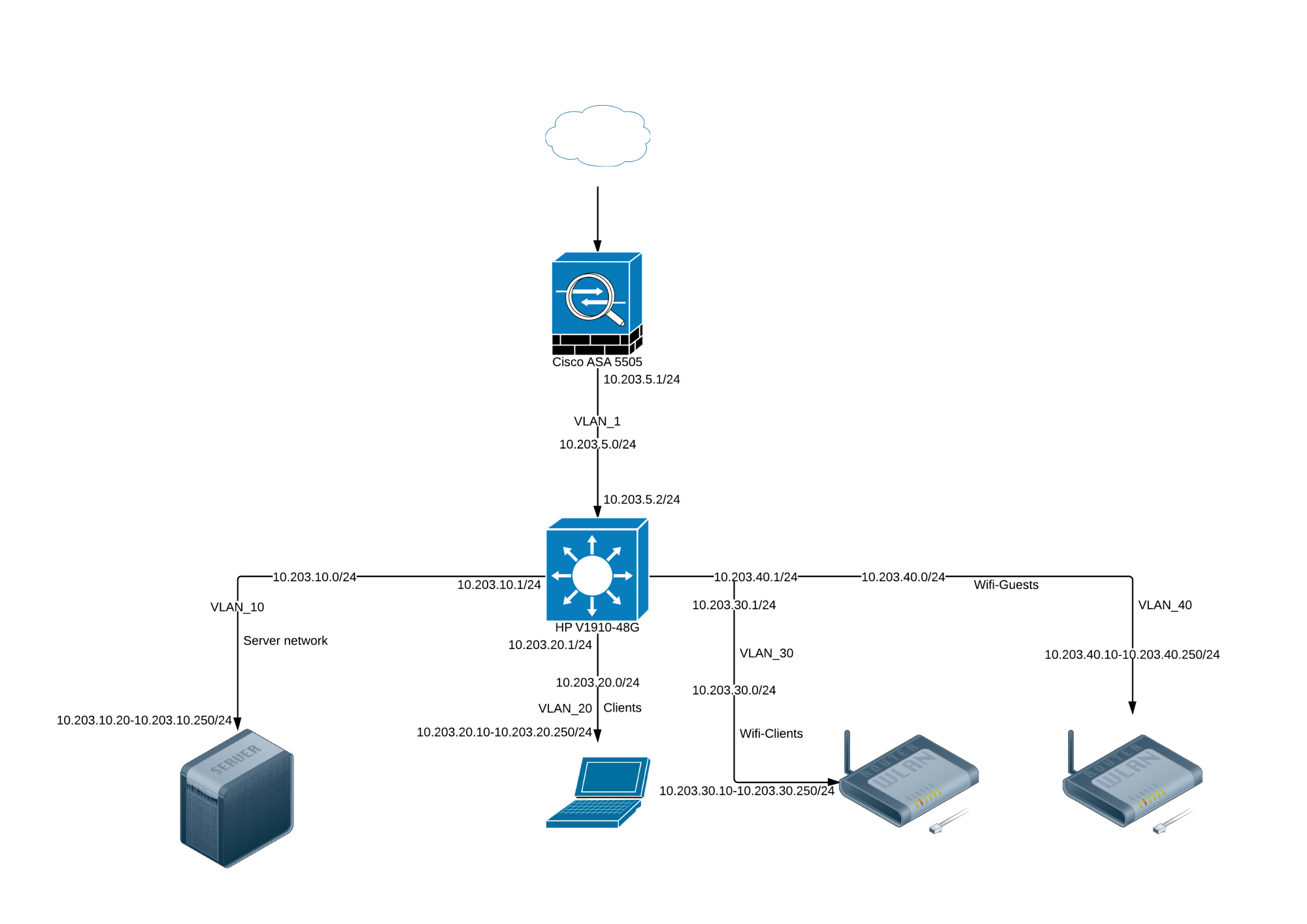 hight resolution of my network diagram network diagram of a firewall connected to a hp v1910 48g switch vlans