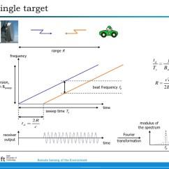 Fmcw Radar Block Diagram Simplicity Sunstar 20 Wiring Fft Working Logic Question Signal Processing Stack Enter Image Description Here