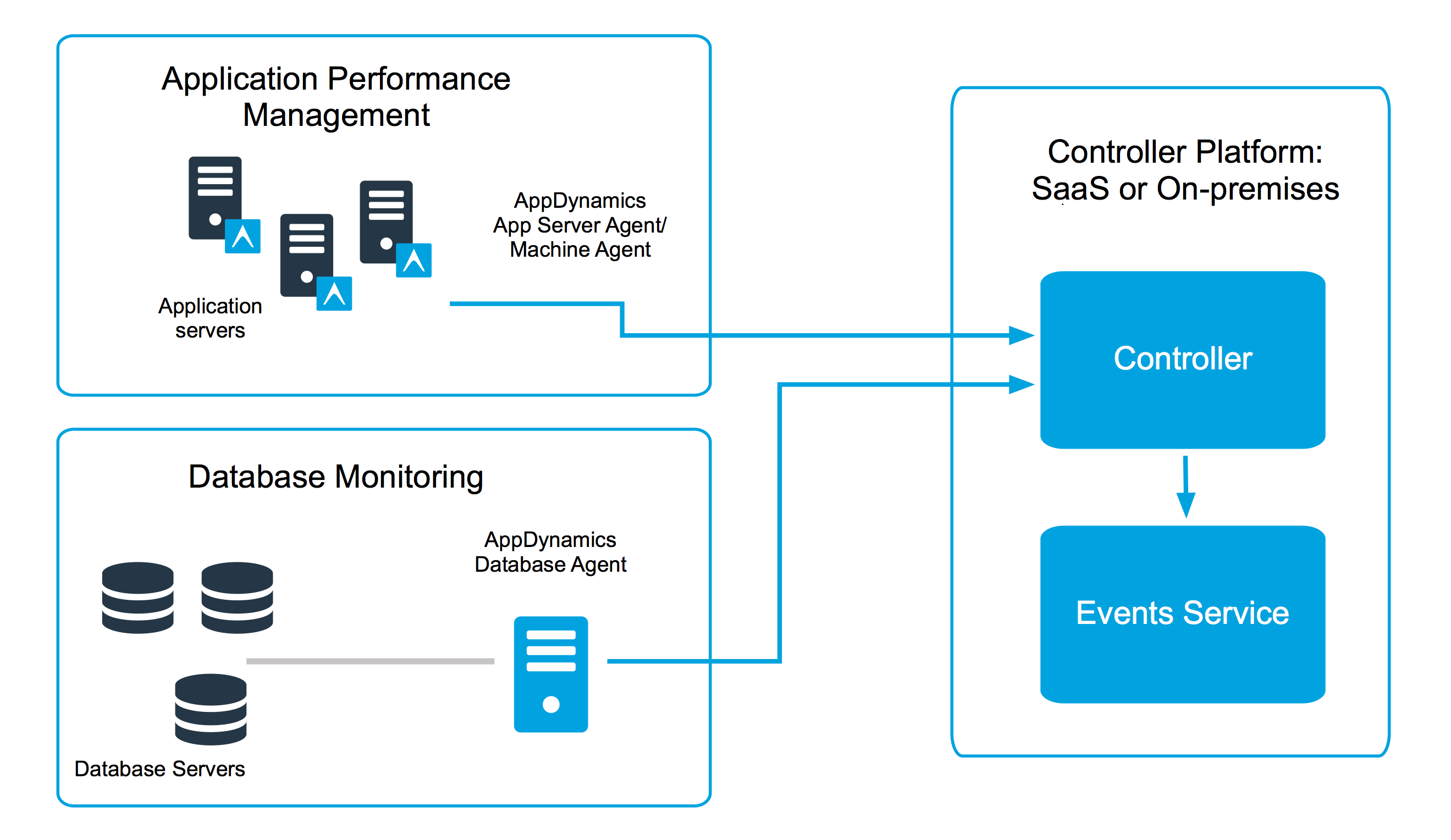sharepoint 2013 components diagram block of eeg machine javaagents monitoring java application in appdynamics