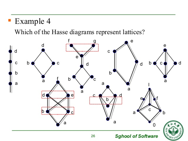 hasse diagram in discrete mathematics wiring guitar ibanez group theory how to identify lattice given diagrams enter image description here