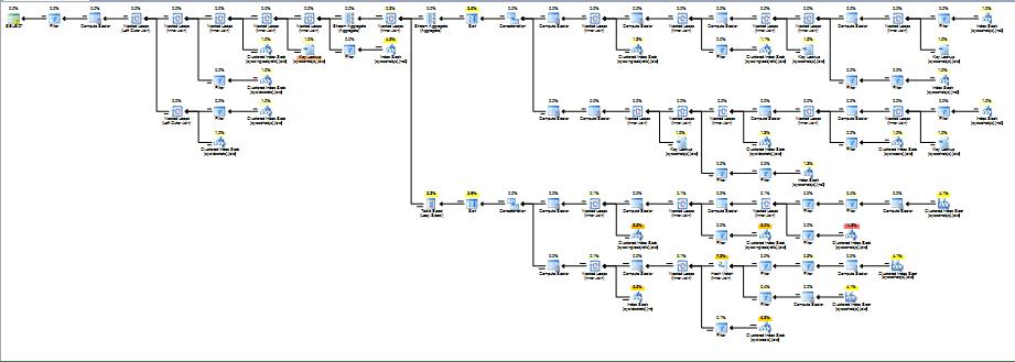 SQL Server should I use information_schema tables over