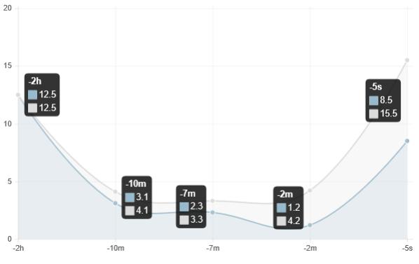 Line Chart Js - Arenda-stroy