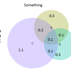 Needs And Wants Venn Diagram Basic Virus How To Add Legends Values In A Using R Venneuler Cool Image