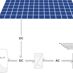 Powerwall 2 Wiring Diagram Visio Data Flow Example Electrical A Tesla Into An Existing Solar Install Enter Image Description Here