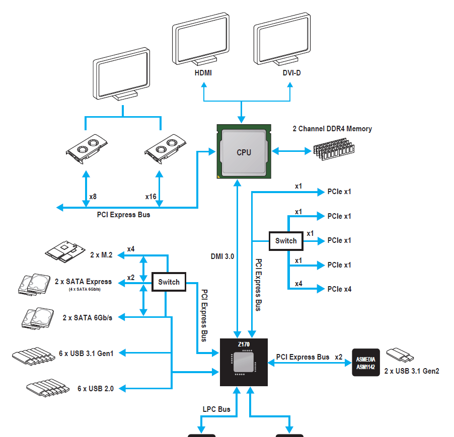Block Diagram Motherboard