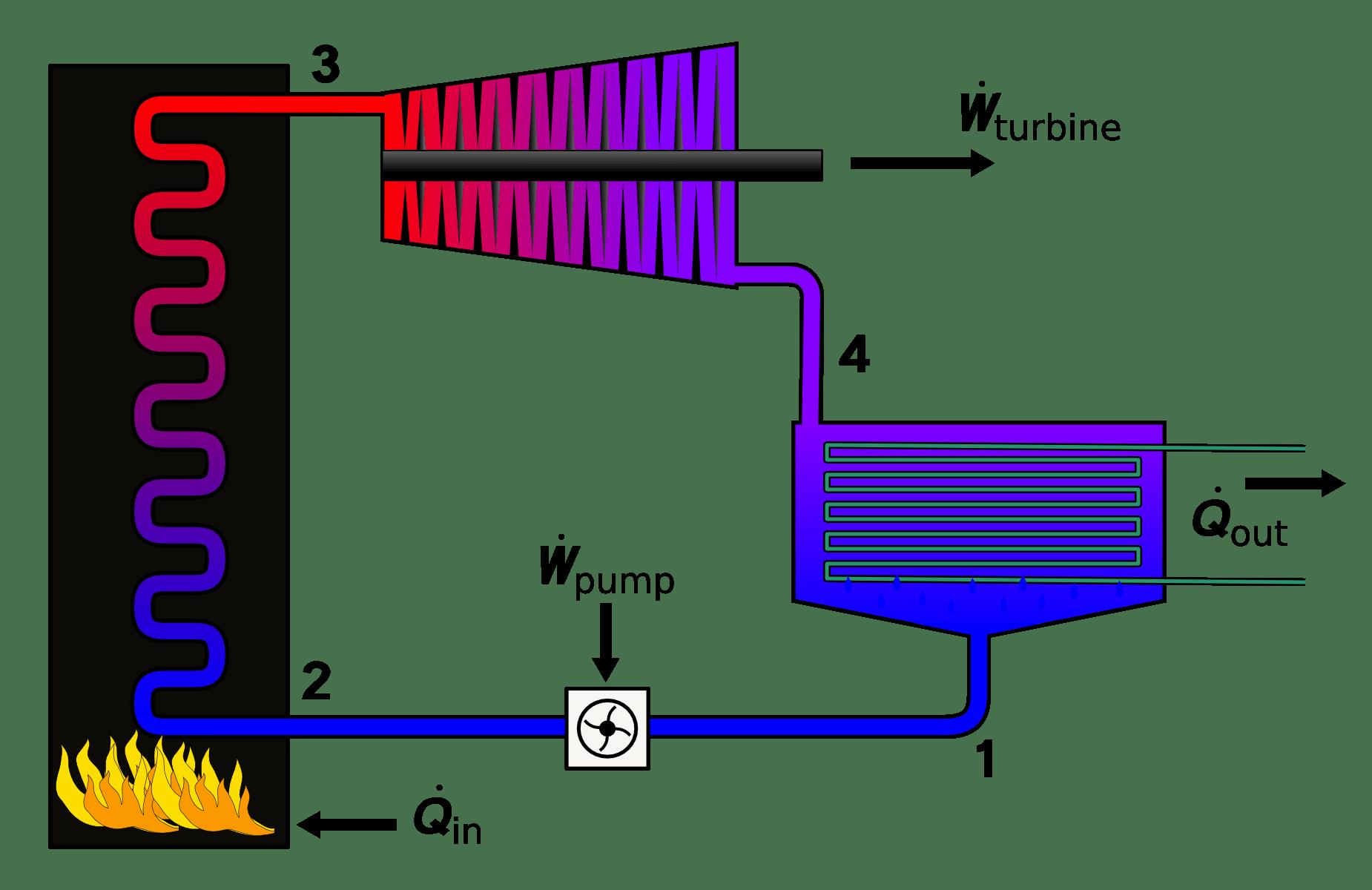 thermodynamics - How in Rankine cycle the turbine ...