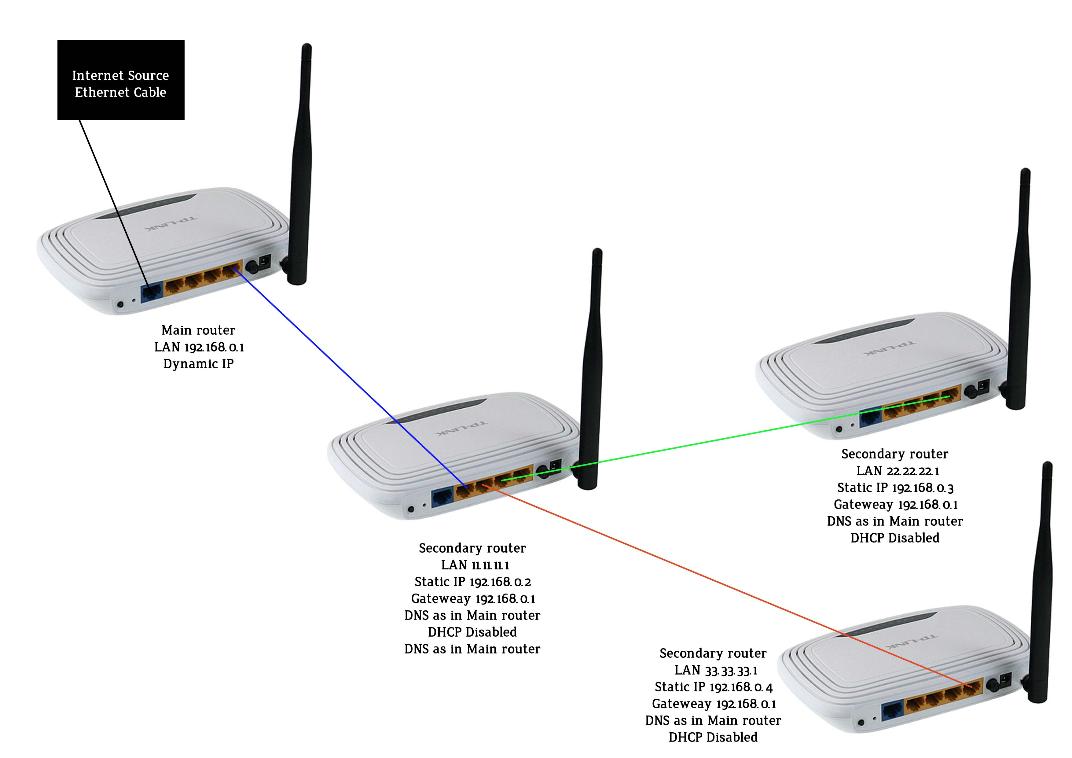 wireless extender diagram trane air conditioner wiring networking cascading routers super user