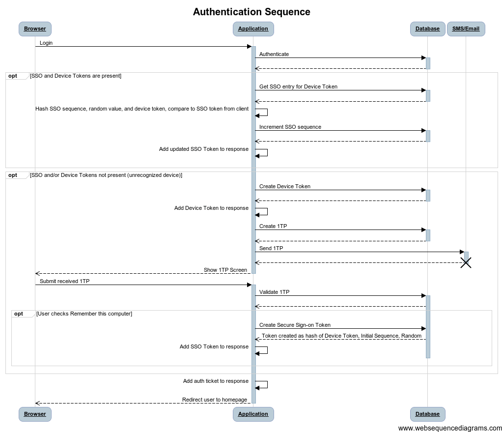 hight resolution of initial secure sign on sequence diagram