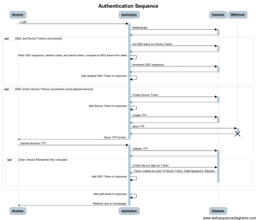 small resolution of initial secure sign on sequence diagram