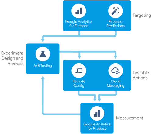 small resolution of firebase a b testing flow diagram