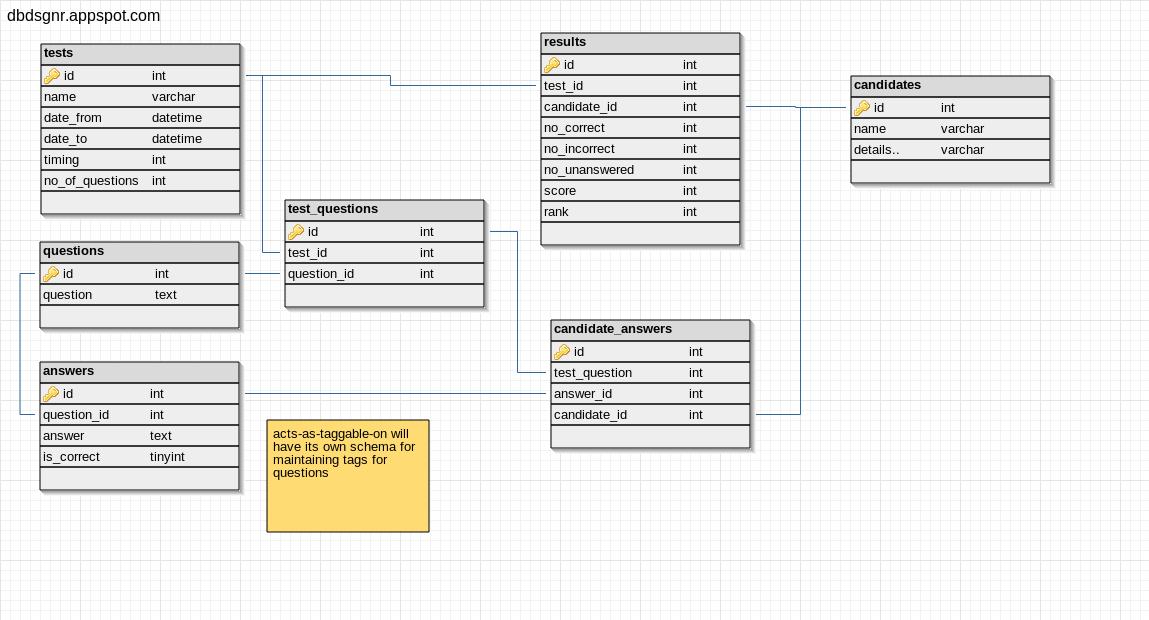 Rails Associations and db design for Quiz Application