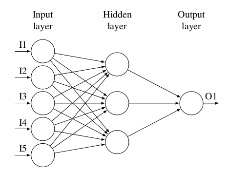 Drawing Neural Network With Tikz TeX LaTeX Stack Exchange