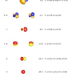 i have reproduced the mo scheme of carbon monoxide for you below please note that the blue orange coloured orbitals are virtual unoccupied orbitals  [ 1700 x 2400 Pixel ]