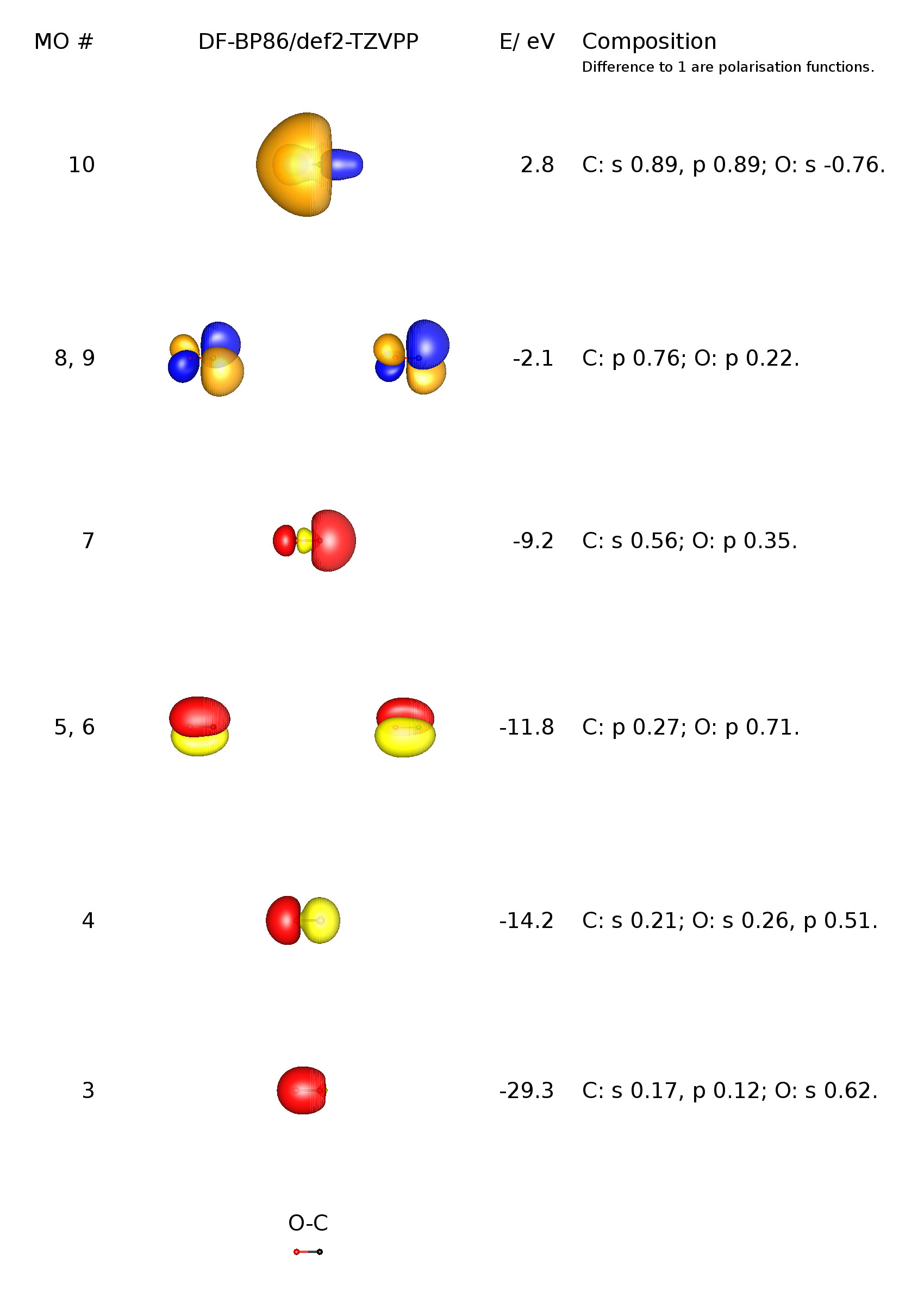 hight resolution of i have reproduced the mo scheme of carbon monoxide for you below please note that the blue orange coloured orbitals are virtual unoccupied orbitals