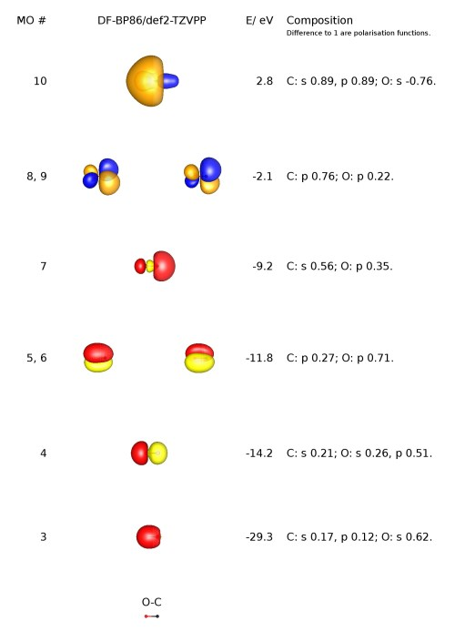 small resolution of i have reproduced the mo scheme of carbon monoxide for you below please note that the blue orange coloured orbitals are virtual unoccupied orbitals