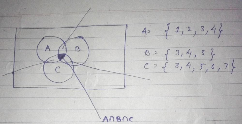 medium resolution of confusion in venn diagram