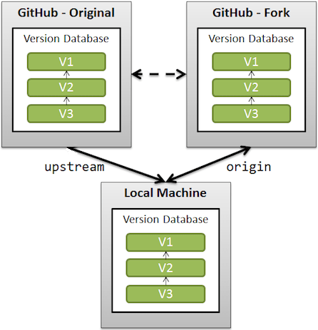Upstream and Syncing a fork