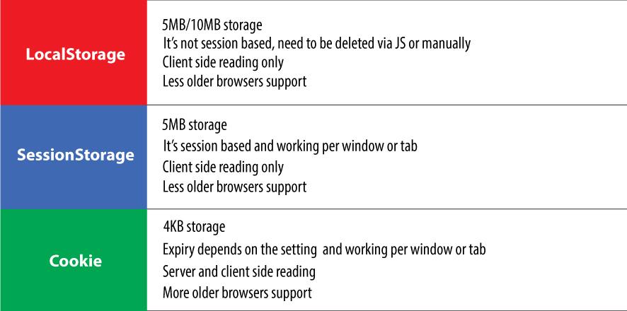 html5 - Was ist der Unterschied zwischen localStorage. sessionStorage. Session und Cookies?