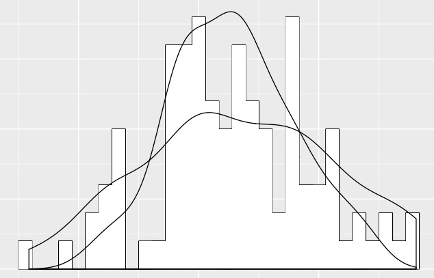 R Need Smoothed Line On Histogram Why Does Geom Density