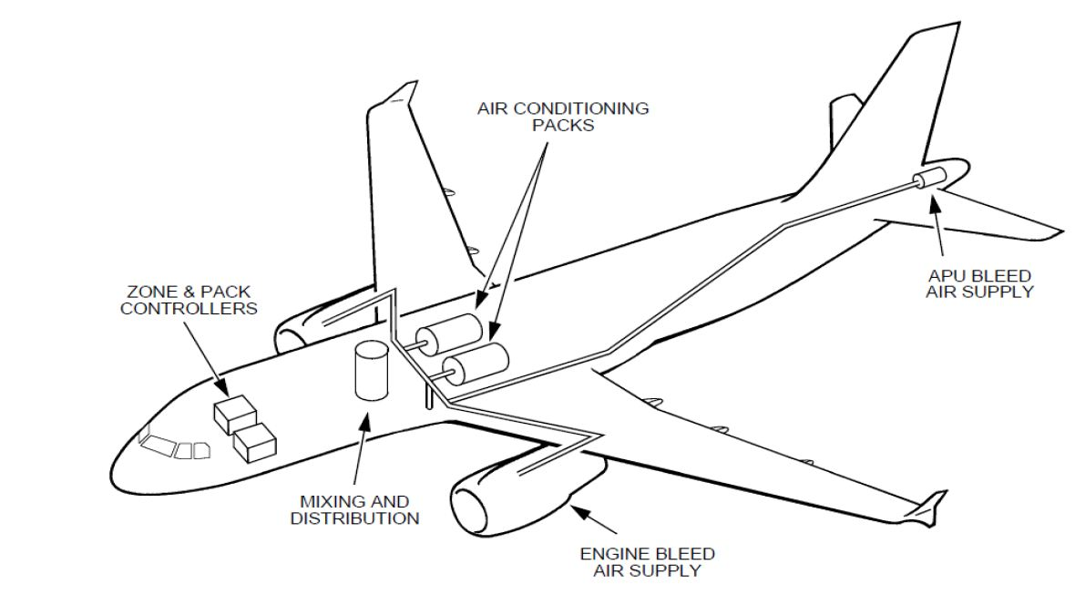 Air Conditioning System: Air Conditioning System Of Aircraft