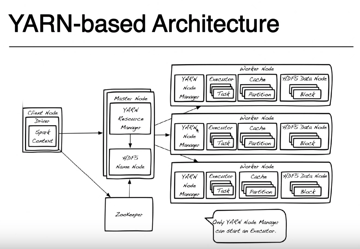 hight resolution of spark yarn architecture