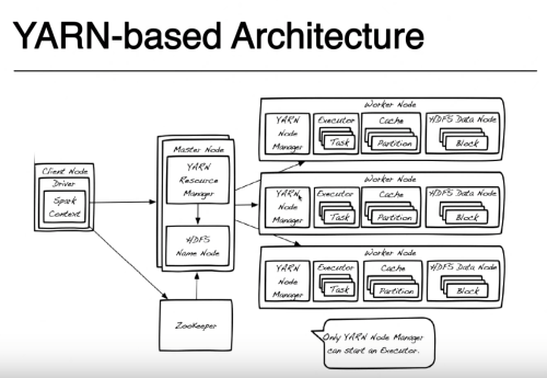 small resolution of spark yarn architecture