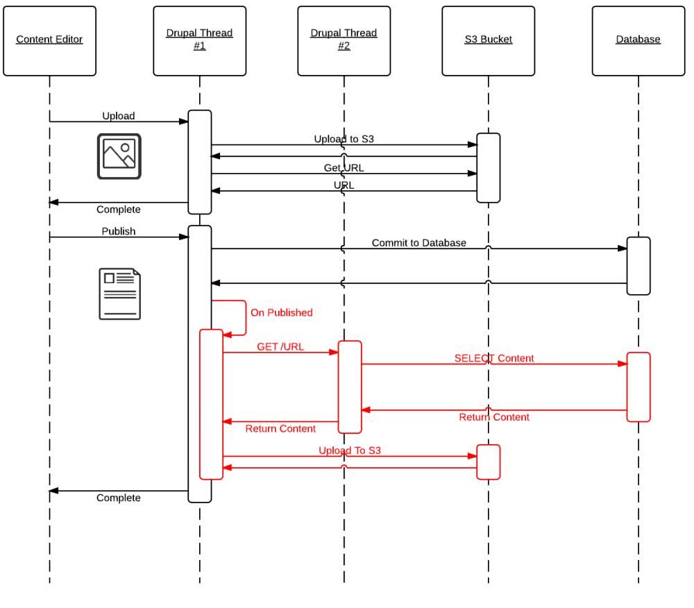 medium resolution of publishing sequence
