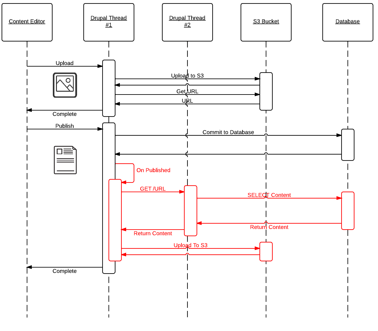 hight resolution of publishing sequence
