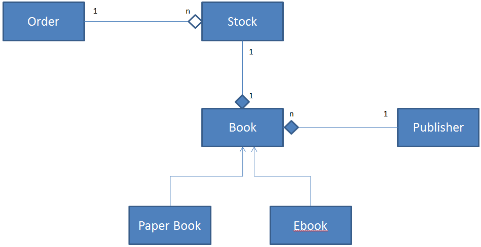 java code to uml diagram building electrical installation wiring - class for book shop stack overflow