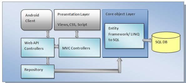 sql  Please suggest Web API architecture interact with