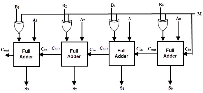 0 Minus 0 Gives Carryout Of 1 In Adder Subtractor Circuit