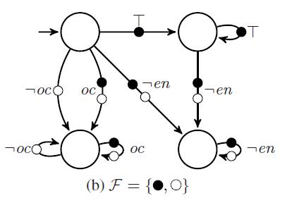 Circular Flow Diagram Template Circular Chart Template