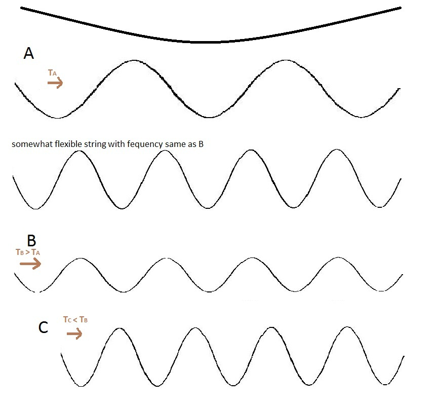 Description of this difference in wave speed among two