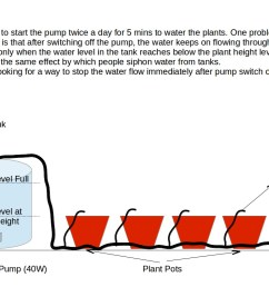drip irrigation system setup [ 1123 x 794 Pixel ]