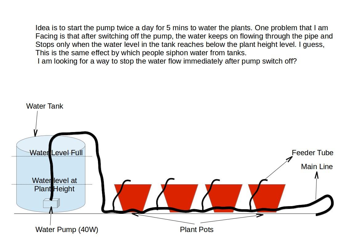 hight resolution of drip irrigation system setup