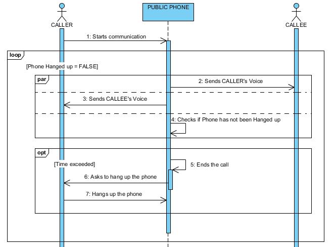 uml sequence diagram alternate flow 12v led trailer wiring visual paradigm message duration stack enter image description here