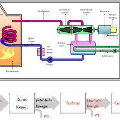 What Is An Energy Transfer Diagram Wiring Telstra Wall Socket Scaling Pstricks Power Plant And Schematic Not Output