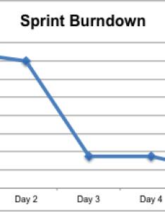 Excel sprint burndown chart also how do  make  burn down in stack overflow rh stackoverflow