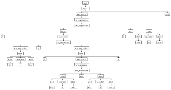Clite Grammar - MVlC