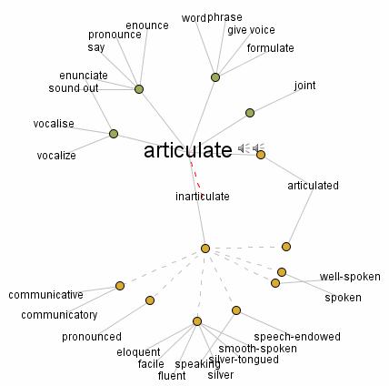 Articulate Synonyms Dictionary - Idee per la decorazione di interni