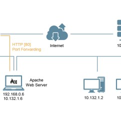 bash can t access apache webserver remotely after connecting to vpn server network diagram [ 1490 x 768 Pixel ]