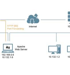 network diagram [ 1490 x 768 Pixel ]