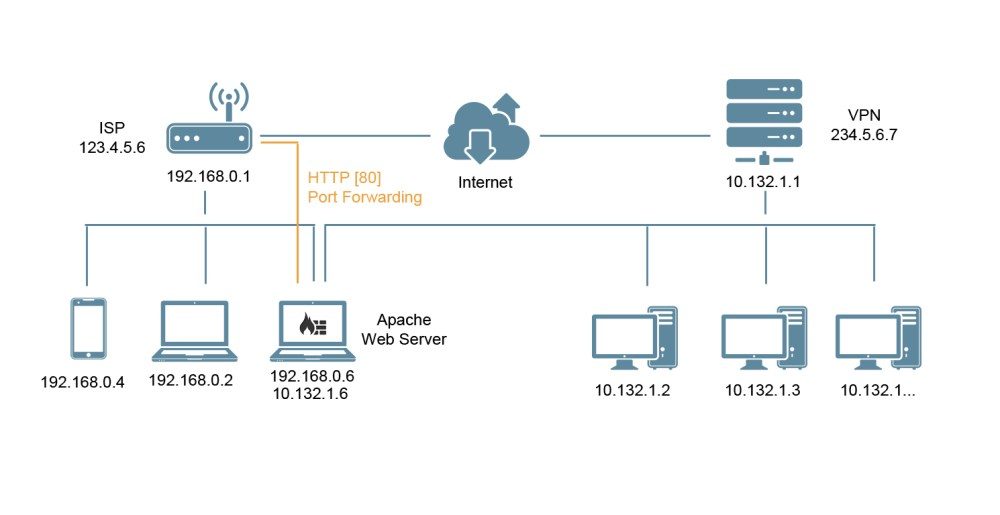 medium resolution of bash can t access apache webserver remotely after connecting to vpn server network diagram