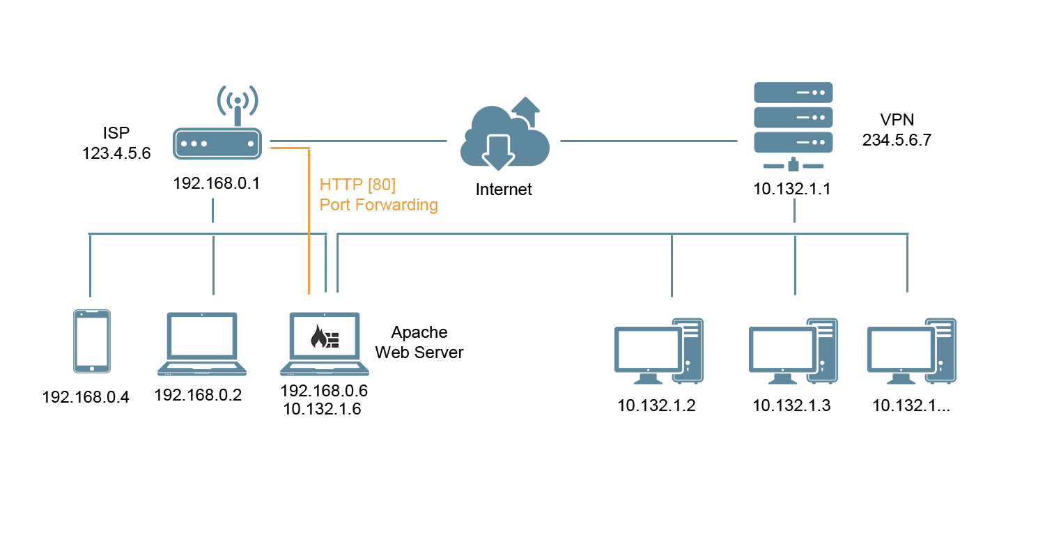 hight resolution of bash can t access apache webserver remotely after connecting to vpn server network diagram