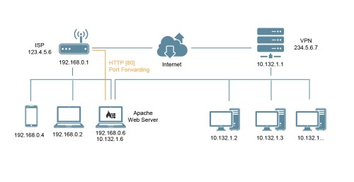 small resolution of bash can t access apache webserver remotely after connecting to vpn server network diagram