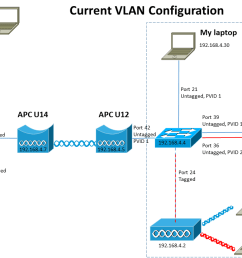switch 802 1q vlan over deliberant apc wireless bridge am i wireless vlan diagram [ 1280 x 720 Pixel ]