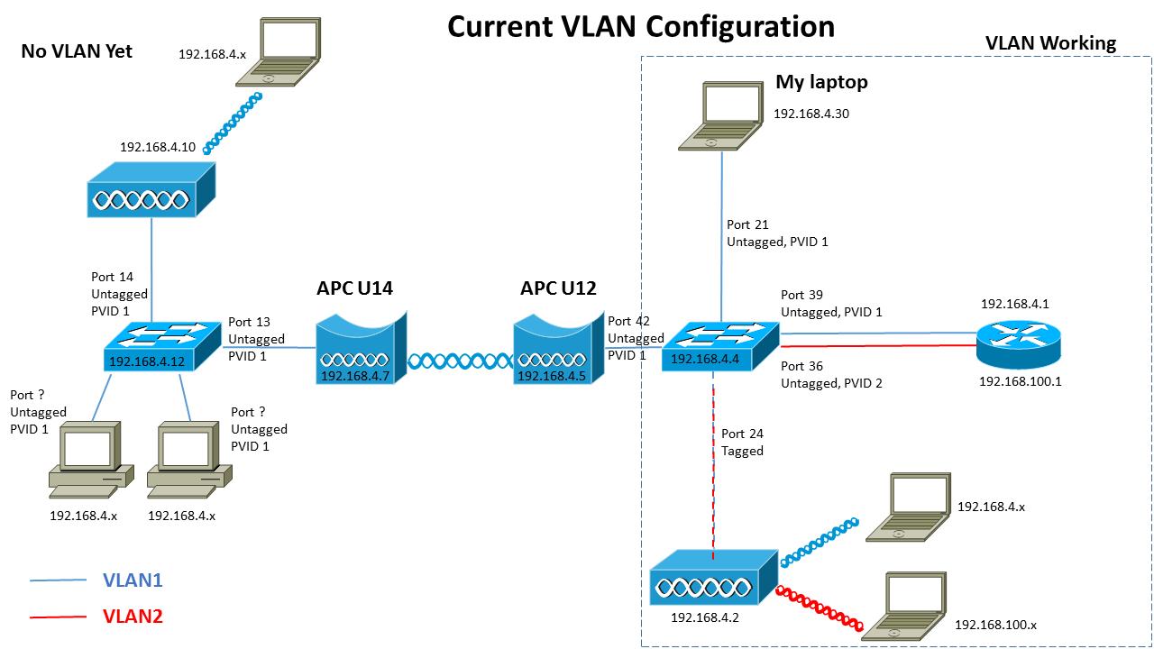hight resolution of switch 802 1q vlan over deliberant apc wireless bridge am i wireless vlan diagram