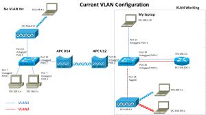 switch  8021Q VLAN over Deliberant APC wireless bridge